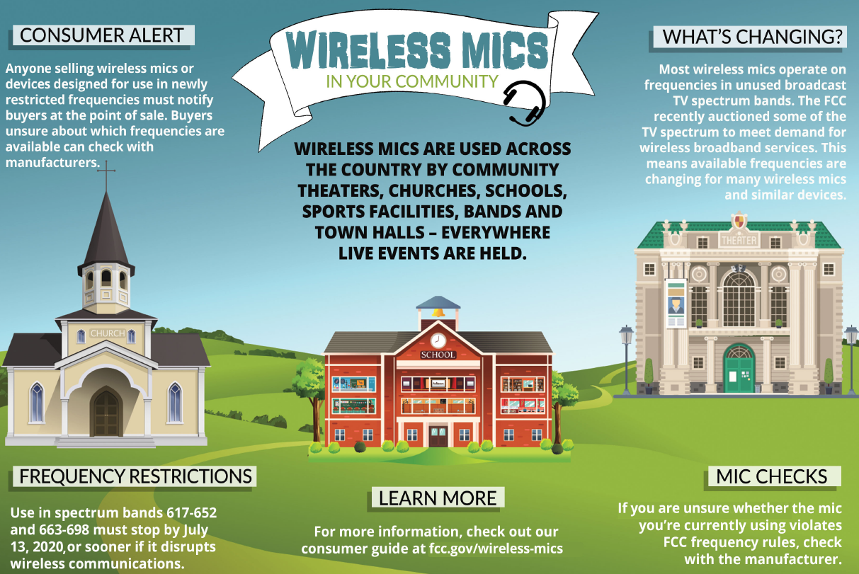 Do you use wireless microphones in your church?